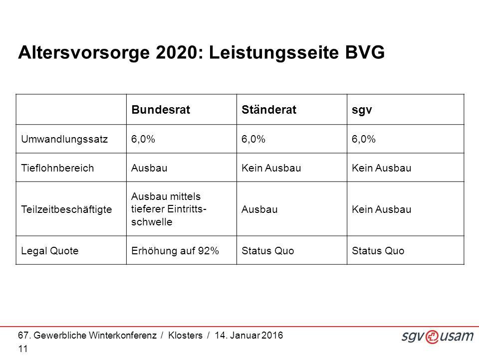 67. Gewerbliche Winterkonferenz / Klosters / 14. Januar 2016 11 Altersvorsorge 2020: Leistungsseite BVG BundesratStänderatsgv Umwandlungssatz6,0% Tief