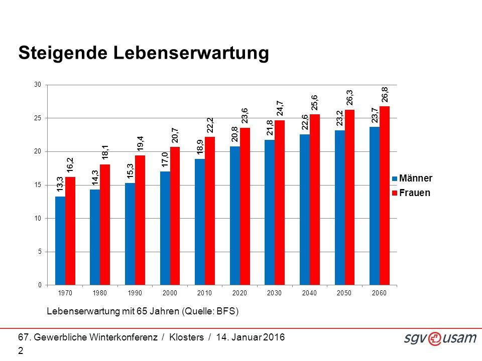 67. Gewerbliche Winterkonferenz / Klosters / 14. Januar 2016 2 Steigende Lebenserwartung Lebenserwartung mit 65 Jahren (Quelle: BFS)