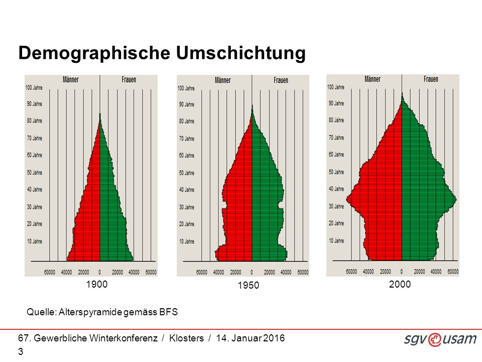 67. Gewerbliche Winterkonferenz / Klosters / 14. Januar 2016 3 Quelle: Alterspyramide gemäss BFS Demographische Umschichtung 1900 1950 2000