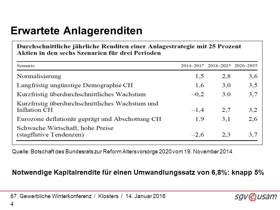 67. Gewerbliche Winterkonferenz / Klosters / 14. Januar 2016 4 Quelle: Botschaft des Bundesrats zur Reform Altersvorsorge 2020 vom 19. November 2014 E