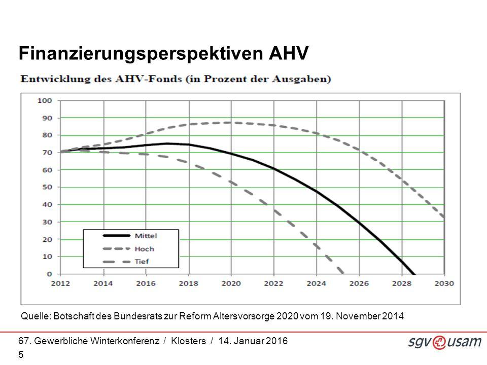 67. Gewerbliche Winterkonferenz / Klosters / 14. Januar 2016 5 Finanzierungsperspektiven AHV Quelle: Botschaft des Bundesrats zur Reform Altersvorsorg
