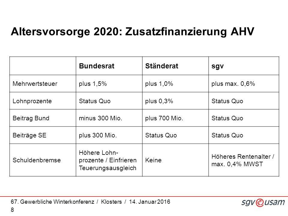 67. Gewerbliche Winterkonferenz / Klosters / 14. Januar 2016 8 Altersvorsorge 2020: Zusatzfinanzierung AHV BundesratStänderatsgv Mehrwertsteuerplus 1,