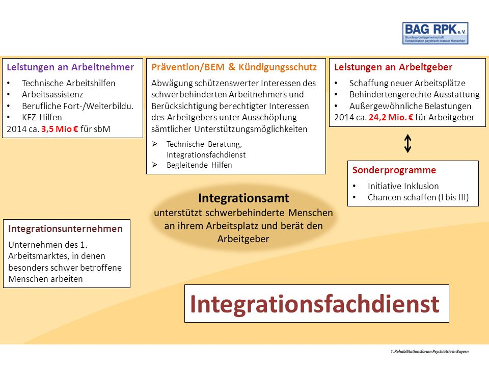 Sonderprogramme Initiative Inklusion Chancen schaffen (I bis III) Integrationsunternehmen Unternehmen des 1. Arbeitsmarktes, in denen besonders schwer