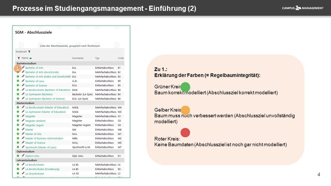 4 Zu 1.: Erklärung der Farben (= Regelbaumintegrität): Grüner Kreis: Baum korrekt modelliert (Abschlussziel korrekt modelliert) Gelber Kreis: Baum muss noch verbessert werden (Abschlussziel unvollständig modelliert) Roter Kreis: Keine Baumdaten (Abschlussziel ist noch gar nicht modelliert) Prozesse im Studiengangsmanagement - Einführung (2) 1