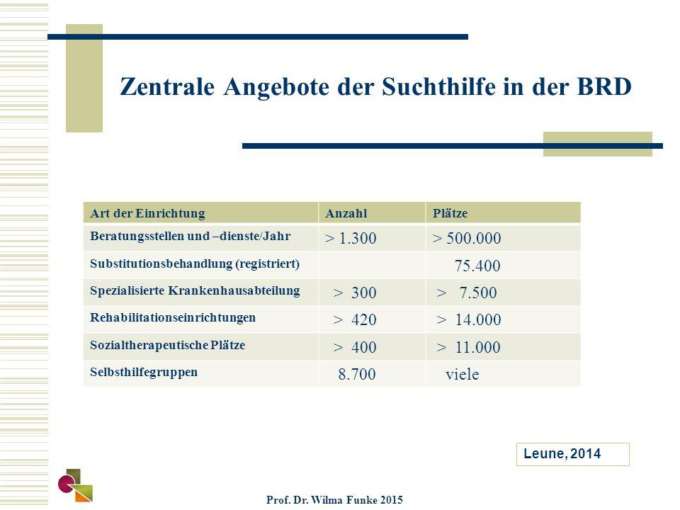 Zentrale Angebote der Suchthilfe in der BRD Art der EinrichtungAnzahlPlätze Beratungsstellen und –dienste/Jahr > 1.300> 500.000 Substitutionsbehandlun