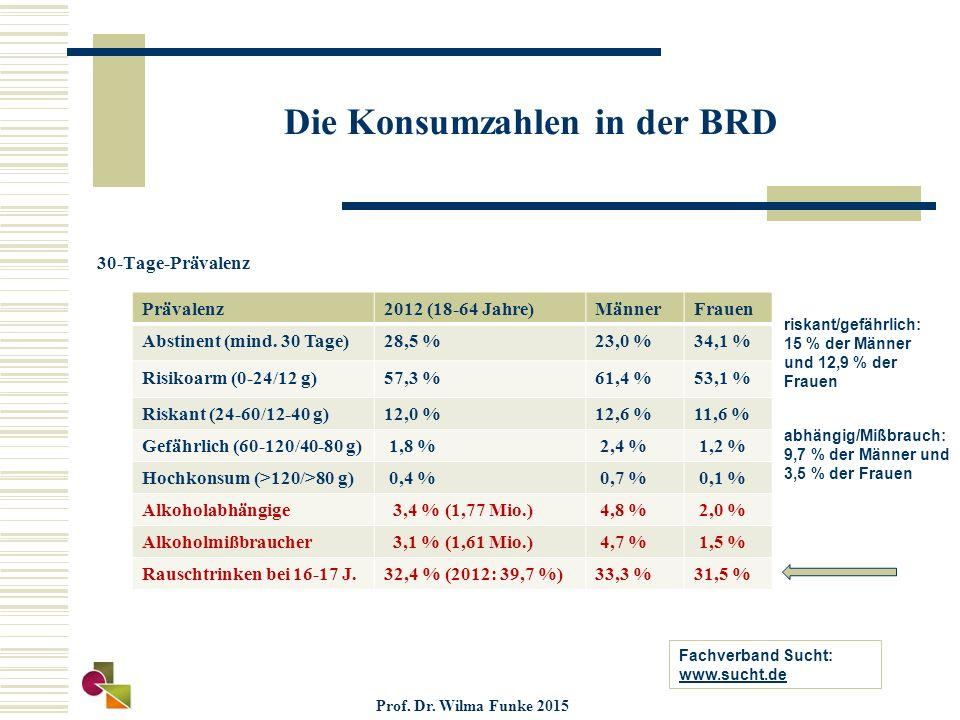 Die Konsumzahlen in der BRD 30-Tage-Prävalenz Prävalenz2012 (18-64 Jahre)MännerFrauen Abstinent (mind. 30 Tage)28,5 %23,0 %34,1 % Risikoarm (0-24/12 g