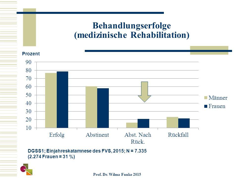 Behandlungserfolge (medizinische Rehabilitation) Prozent DGSS1; Einjahreskatamnese des FVS, 2015; N = 7.335 (2.274 Frauen = 31 %) Prof. Dr. Wilma Funk