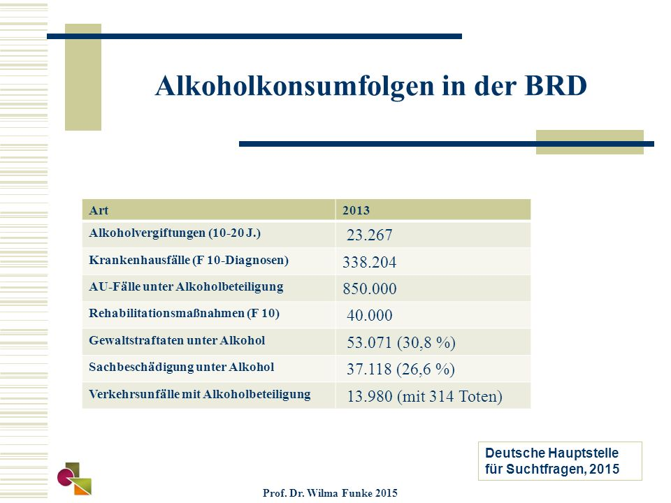 Alkoholkonsumfolgen in der BRD Art2013 Alkoholvergiftungen (10-20 J.) 23.267 Krankenhausfälle (F 10-Diagnosen) 338.204 AU-Fälle unter Alkoholbeteiligung 850.000 Rehabilitationsmaßnahmen (F 10) 40.000 Gewaltstraftaten unter Alkohol 53.071 (30,8 %) Sachbeschädigung unter Alkohol 37.118 (26,6 %) Verkehrsunfälle mit Alkoholbeteiligung 13.980 (mit 314 Toten) Deutsche Hauptstelle für Suchtfragen, 2015 Prof.