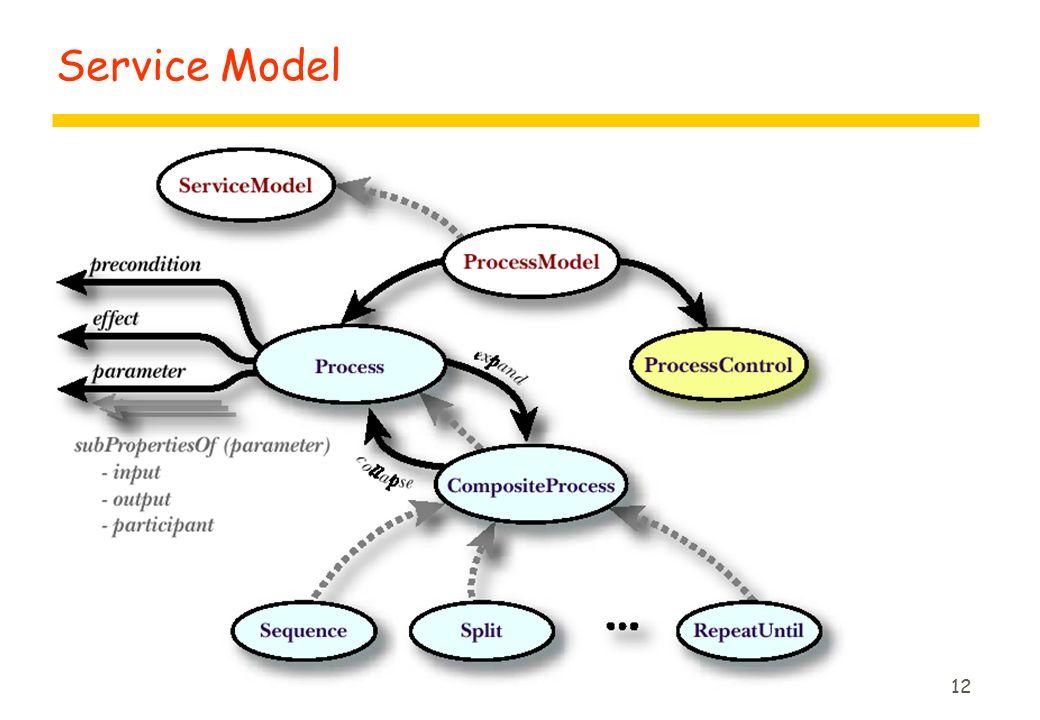 12 Service Model