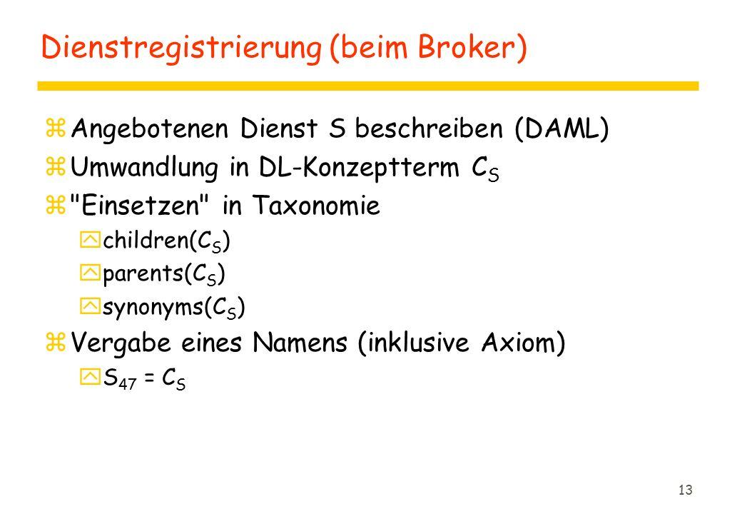 13 Dienstregistrierung (beim Broker) zAngebotenen Dienst S beschreiben (DAML) zUmwandlung in DL-Konzeptterm C S z Einsetzen in Taxonomie ychildren(C S ) yparents(C S ) ysynonyms(C S ) zVergabe eines Namens (inklusive Axiom) yS 47 = C S