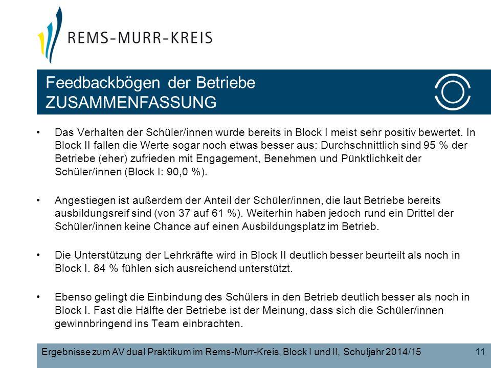 11Ergebnisse zum AV dual Praktikum im Rems-Murr-Kreis, Block I und II, Schuljahr 2014/15 Das Verhalten der Schüler/innen wurde bereits in Block I meis