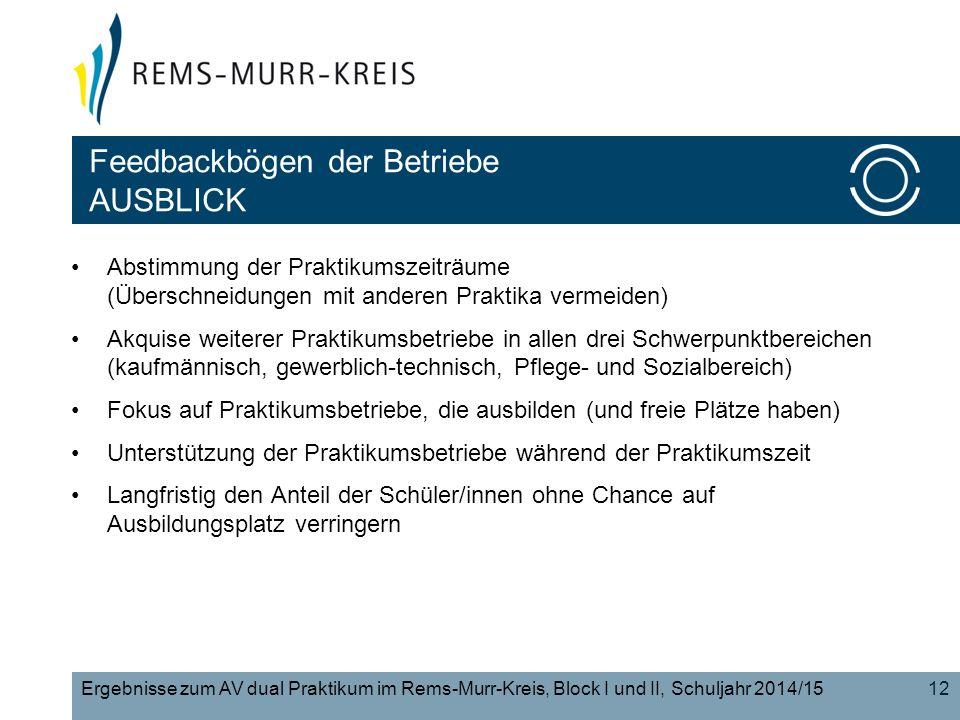 12Ergebnisse zum AV dual Praktikum im Rems-Murr-Kreis, Block I und II, Schuljahr 2014/15 Abstimmung der Praktikumszeiträume (Überschneidungen mit anderen Praktika vermeiden) Akquise weiterer Praktikumsbetriebe in allen drei Schwerpunktbereichen (kaufmännisch, gewerblich-technisch, Pflege- und Sozialbereich) Fokus auf Praktikumsbetriebe, die ausbilden (und freie Plätze haben) Unterstützung der Praktikumsbetriebe während der Praktikumszeit Langfristig den Anteil der Schüler/innen ohne Chance auf Ausbildungsplatz verringern Feedbackbögen der Betriebe AUSBLICK