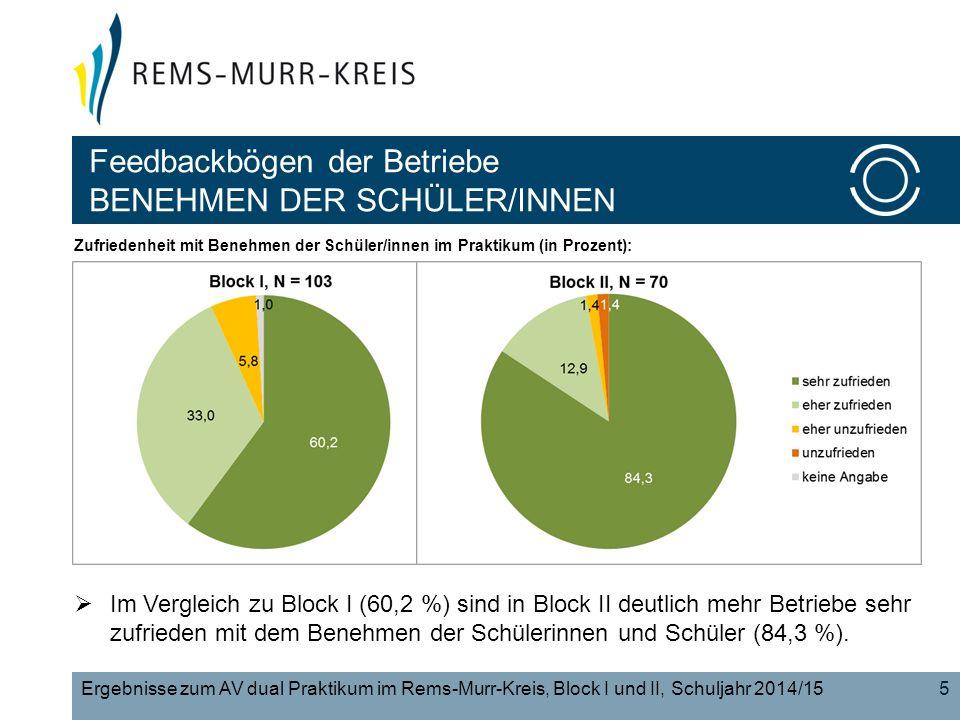 5 Feedbackbögen der Betriebe BENEHMEN DER SCHÜLER/INNEN Ergebnisse zum AV dual Praktikum im Rems-Murr-Kreis, Block I und II, Schuljahr 2014/15 Zufriedenheit mit Benehmen der Schüler/innen im Praktikum (in Prozent):  Im Vergleich zu Block I (60,2 %) sind in Block II deutlich mehr Betriebe sehr zufrieden mit dem Benehmen der Schülerinnen und Schüler (84,3 %).