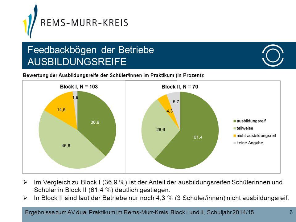 6Ergebnisse zum AV dual Praktikum im Rems-Murr-Kreis, Block I und II, Schuljahr 2014/15 Bewertung der Ausbildungsreife der Schüler/innen im Praktikum (in Prozent):  Im Vergleich zu Block I (36,9 %) ist der Anteil der ausbildungsreifen Schülerinnen und Schüler in Block II (61,4 %) deutlich gestiegen.
