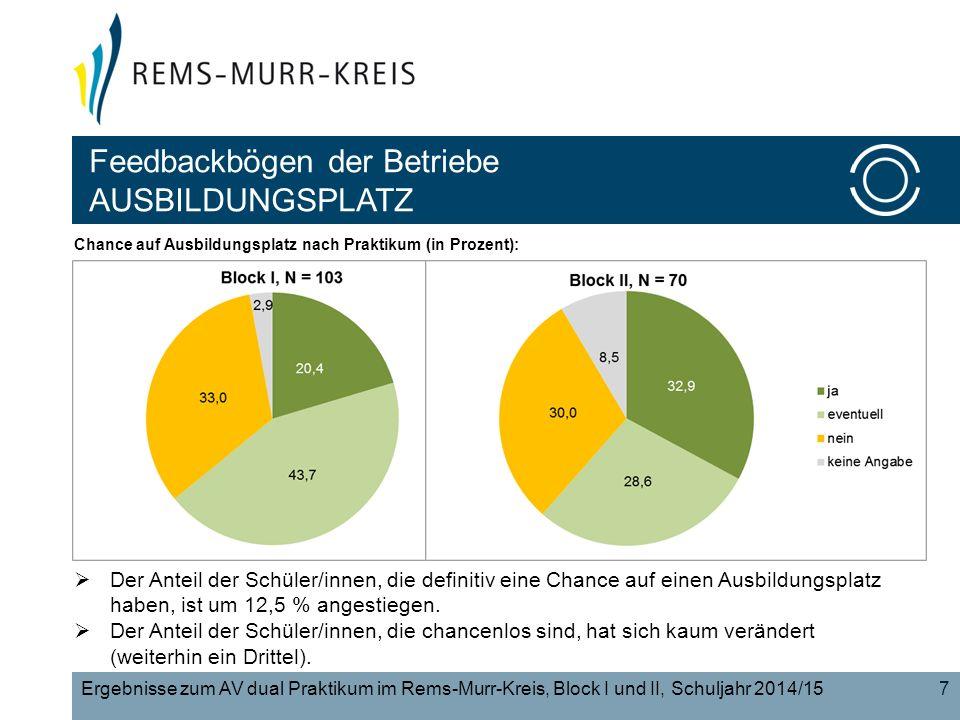 7 Chance auf Ausbildungsplatz nach Praktikum (in Prozent): Ergebnisse zum AV dual Praktikum im Rems-Murr-Kreis, Block I und II, Schuljahr 2014/15  Der Anteil der Schüler/innen, die definitiv eine Chance auf einen Ausbildungsplatz haben, ist um 12,5 % angestiegen.