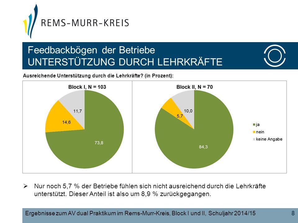 8Ergebnisse zum AV dual Praktikum im Rems-Murr-Kreis, Block I und II, Schuljahr 2014/15 Ausreichende Unterstützung durch die Lehrkräfte.