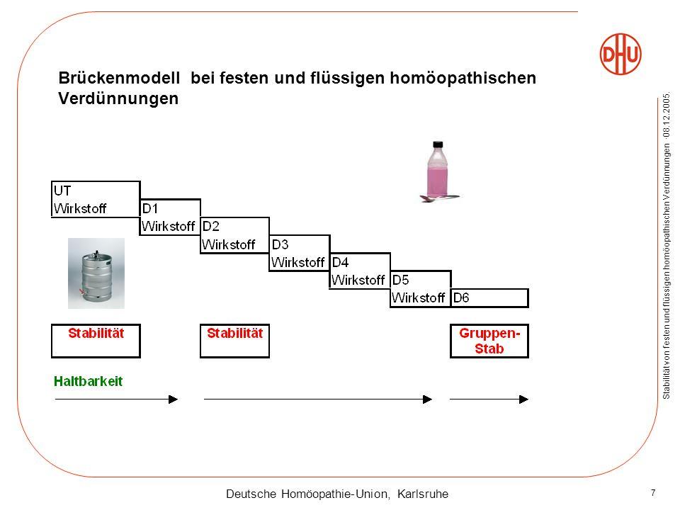 Deutsche Homöopathie-Union, Karlsruhe Stabilität von festen und flüssigen homöopathischen Verdünnungen ·08.12.2005. 7 Brückenmodell bei festen und flü