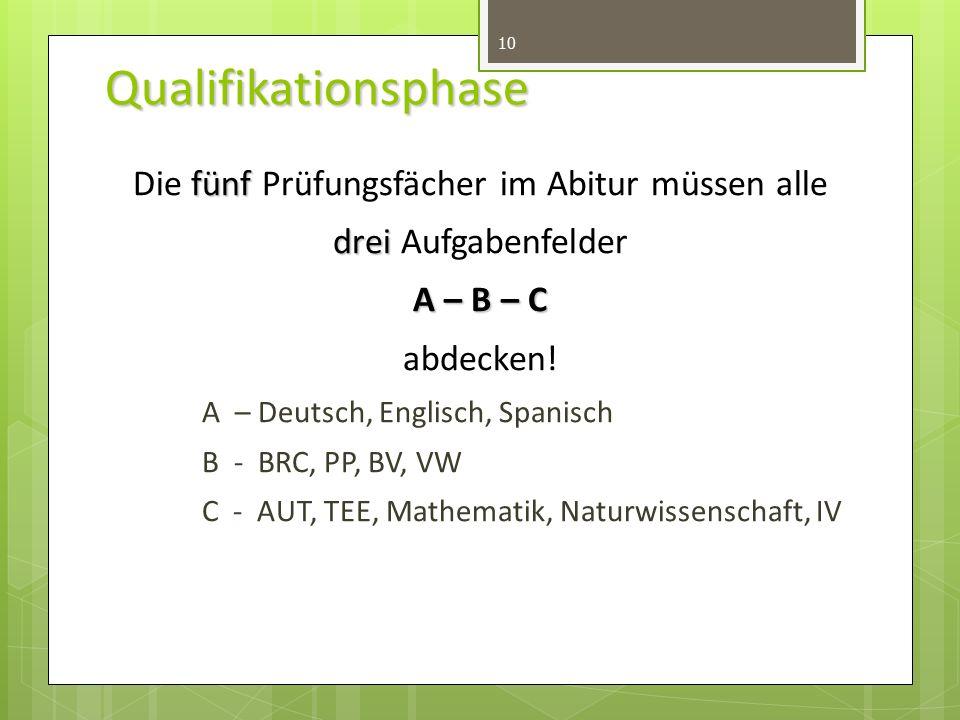 Qualifikationsphase 10 fünf drei A – B – C Die fünf Prüfungsfächer im Abitur müssen alle drei Aufgabenfelder A – B – C abdecken.