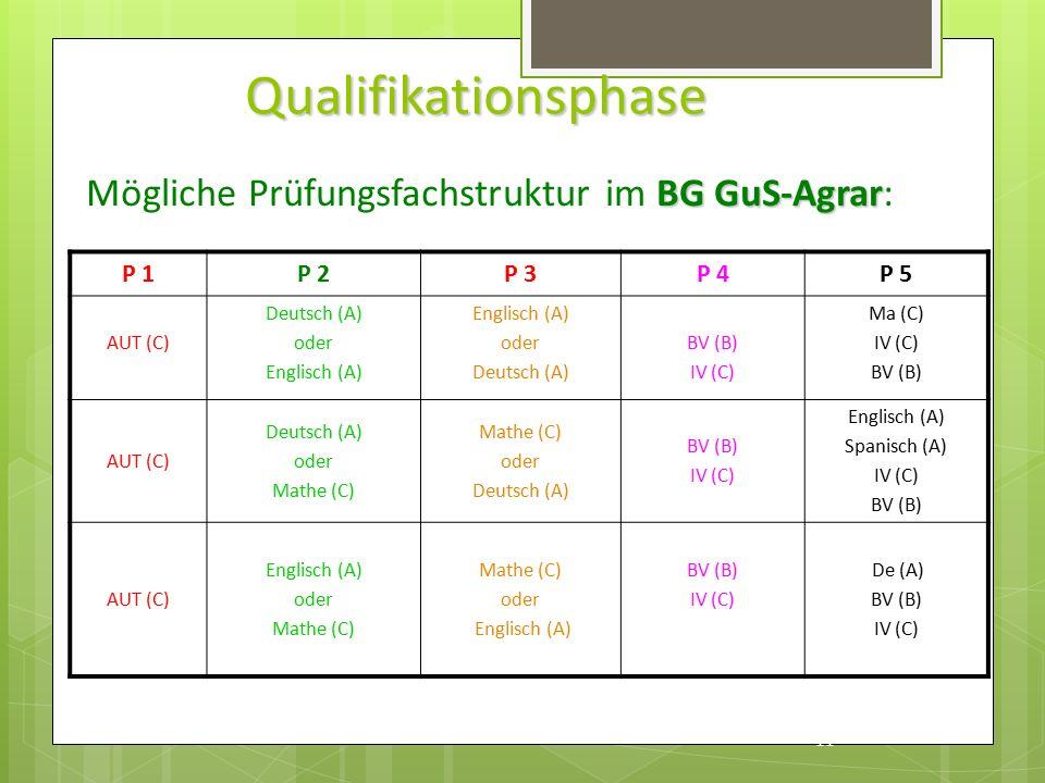 Qualifikationsphase P 1P 2P 3P 4P 5 AUT (C) Deutsch (A) oder Englisch (A) oder Deutsch (A) BV (B) IV (C) Ma (C) IV (C) BV (B) AUT (C) Deutsch (A) oder Mathe (C) oder Deutsch (A) BV (B) IV (C) Englisch (A) Spanisch (A) IV (C) BV (B) AUT (C) Englisch (A) oder Mathe (C) oder Englisch (A) BV (B) IV (C) De (A) BV (B) IV (C) 11 BG GuS-Agrar Mögliche Prüfungsfachstruktur im BG GuS-Agrar:
