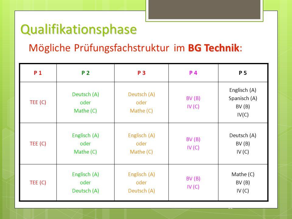 Qualifikationsphase P 1P 2P 3P 4P 5 TEE (C) Deutsch (A) oder Mathe (C) Deutsch (A) oder Mathe (C) BV (B) IV (C) Englisch (A) Spanisch (A) BV (B) IV(C) TEE (C) Englisch (A) oder Mathe (C) Englisch (A) oder Mathe (C) BV (B) IV (C) Deutsch (A) BV (B) IV (C) TEE (C) Englisch (A) oder Deutsch (A) Englisch (A) oder Deutsch (A) BV (B) IV (C) Mathe (C) BV (B) IV (C) 12 BG Technik Mögliche Prüfungsfachstruktur im BG Technik:
