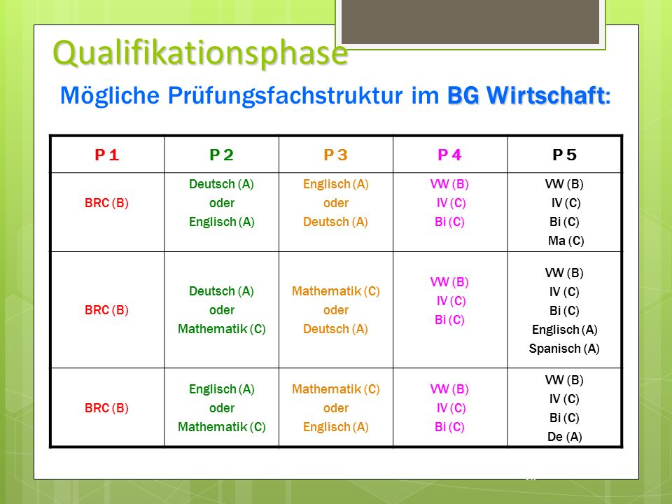 Qualifikationsphase P 1P 2P 3P 4P 5 BRC (B) Deutsch (A) oder Englisch (A) oder Deutsch (A) VW (B) IV (C) Bi (C) VW (B) IV (C) Bi (C) Ma (C) BRC (B) Deutsch (A) oder Mathematik (C) oder Deutsch (A) VW (B) IV (C) Bi (C) VW (B) IV (C) Bi (C) Englisch (A) Spanisch (A) BRC (B) Englisch (A) oder Mathematik (C) oder Englisch (A) VW (B) IV (C) Bi (C) VW (B) IV (C) Bi (C) De (A) 13 BG Wirtschaft Mögliche Prüfungsfachstruktur im BG Wirtschaft: