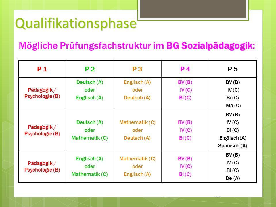 Qualifikationsphase P 1P 2P 3P 4P 5 Pädagogik / Psychologie (B) Deutsch (A) oder Englisch (A) oder Deutsch (A) BV (B) IV (C) Bi (C) BV (B) IV (C) Bi (C) Ma (C) Pädagogik / Psychologie (B) Deutsch (A) oder Mathematik (C) oder Deutsch (A) BV (B) IV (C) Bi (C) BV (B) IV (C) Bi (C) Englisch (A) Spanisch (A) Pädagogik / Psychologie (B) Englisch (A) oder Mathematik (C) oder Englisch (A) BV (B) IV (C) Bi (C) BV (B) IV (C) Bi (C) De (A) 14 BG Sozialpädagogik Mögliche Prüfungsfachstruktur im BG Sozialpädagogik :