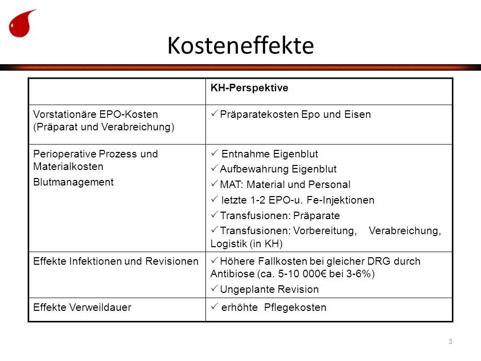 3 Kosteneffekte KH-Perspektive Vorstationäre EPO-Kosten (Präparat und Verabreichung)  Präparatekosten Epo und Eisen Perioperative Prozess und Materialkosten Blutmanagement  Entnahme Eigenblut  Aufbewahrung Eigenblut  MAT: Material und Personal  letzte 1-2 EPO-u.