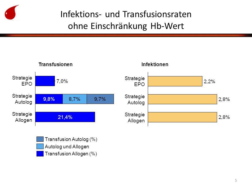 5 Infektions- und Transfusionsraten ohne Einschränkung Hb-Wert Transfusionen Strategie EPOStrategie EPOStrategie EPOStrategie EPO Strategie AutologStrategie AutologStrategie AutologStrategie Autolog Strategie AllogenStrategie AllogenStrategie AllogenStrategie Allogen Infektionen Strategie EPOStrategie EPOStrategie EPOStrategie EPO 21,4% 9,8% Strategie AllogenStrategie AllogenStrategie AllogenStrategie Allogen Strategie AutologStrategie AutologStrategie AutologStrategie Autolog Transfusion Autolog (%) Autolog und Allogen Transfusion Allogen (%)