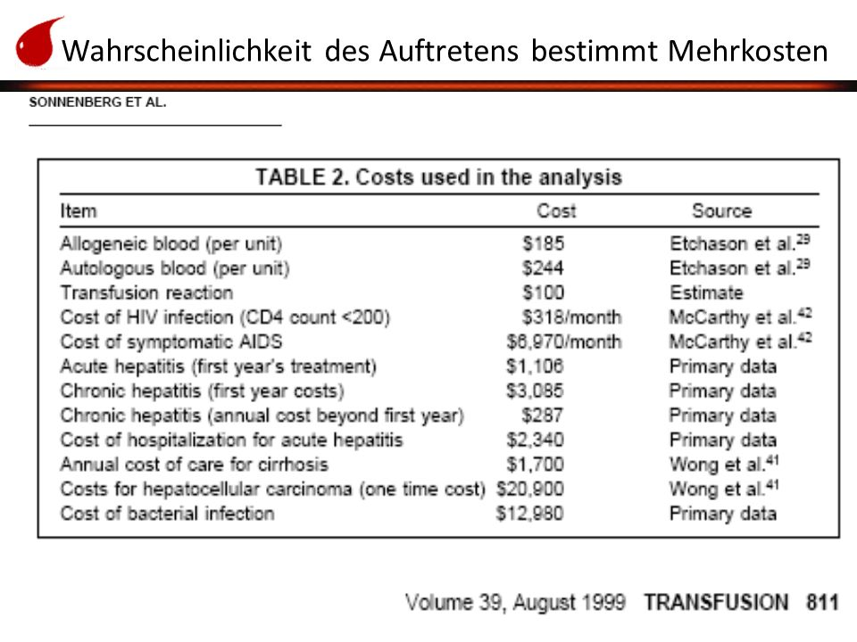 Linzer Transfusionsgespräche 2010 Workshop STrategie/Ökonomie Beispiel im Case-Management/IV-Verträge