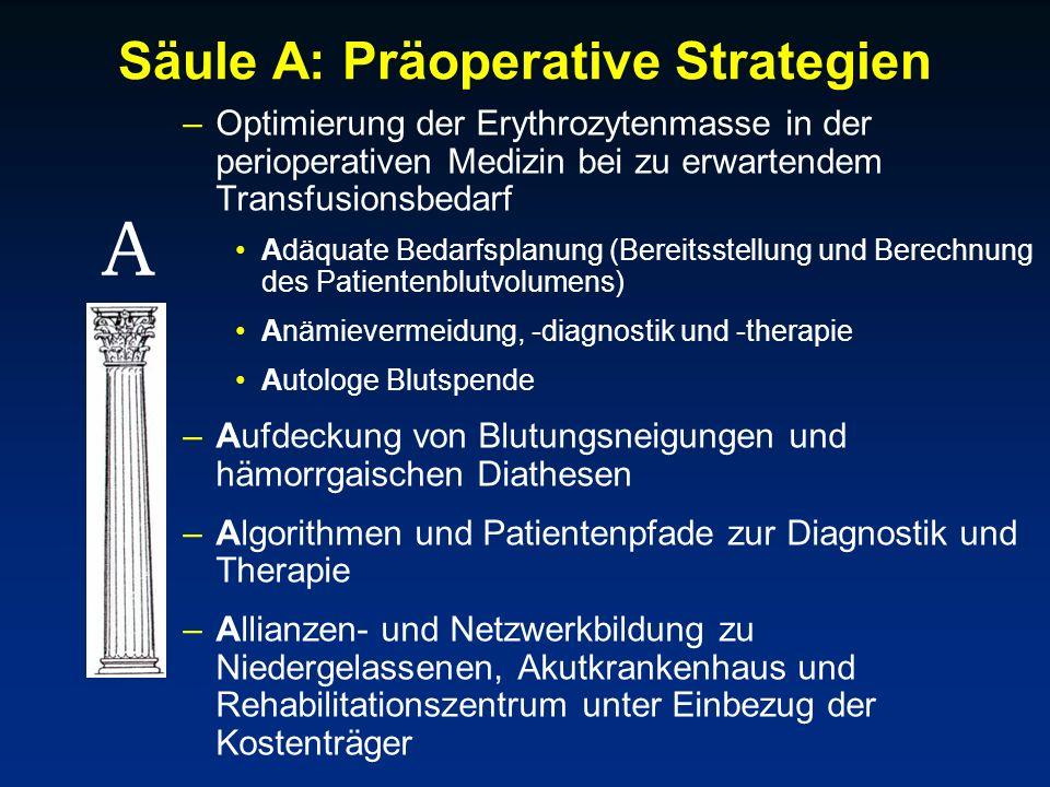 Säule A: Präoperative Strategien –Optimierung der Erythrozytenmasse in der perioperativen Medizin bei zu erwartendem Transfusionsbedarf Adäquate Bedar