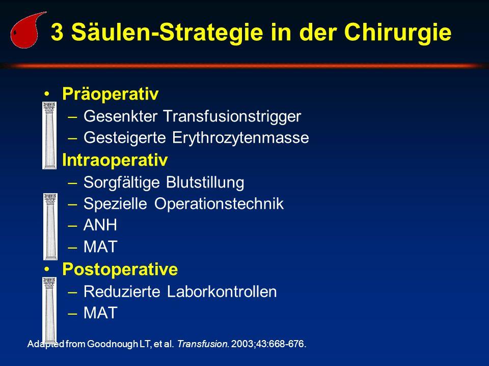 3 Säulen-Strategie in der Chirurgie Präoperativ –Gesenkter Transfusionstrigger –Gesteigerte Erythrozytenmasse Intraoperativ –Sorgfältige Blutstillung