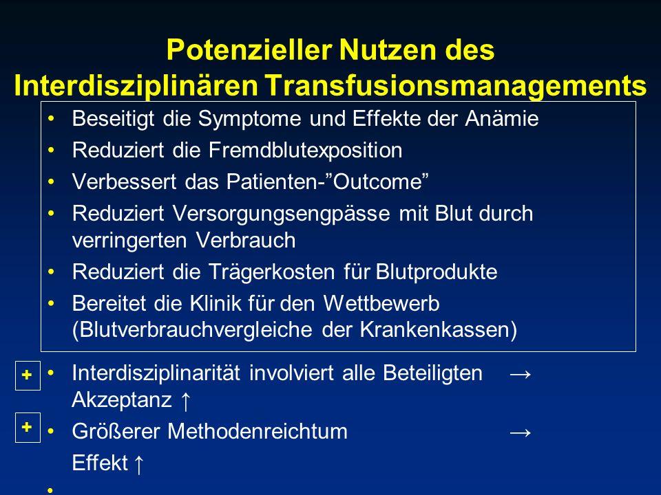Potenzieller Nutzen des Interdisziplinären Transfusionsmanagements Beseitigt die Symptome und Effekte der Anämie Reduziert die Fremdblutexposition Ver