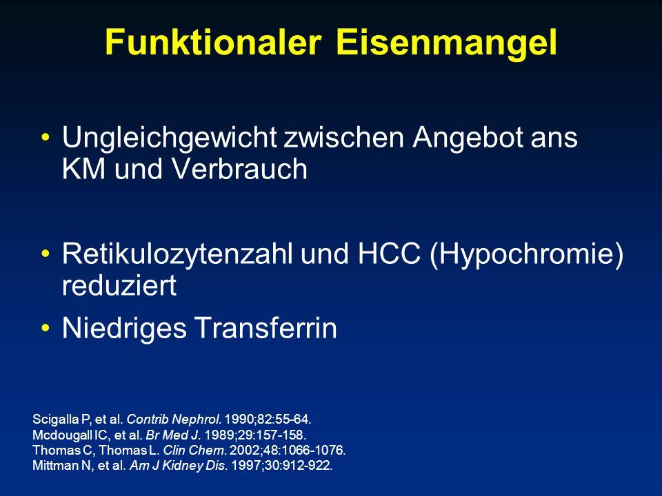 Funktionaler Eisenmangel Ungleichgewicht zwischen Angebot ans KM und Verbrauch Retikulozytenzahl und HCC (Hypochromie) reduziert Niedriges Transferrin