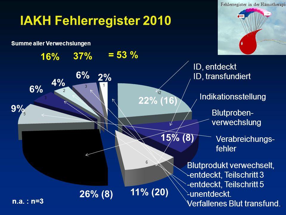 IAKH Fehlerregister 2010 Fehlerregister in der Hämotherapie 22% (16) 15% (8) 26% (8) 2% 6% 9% 4% 6% 11% (20) n.a. : n=3 Indikationsstellung Blutproben
