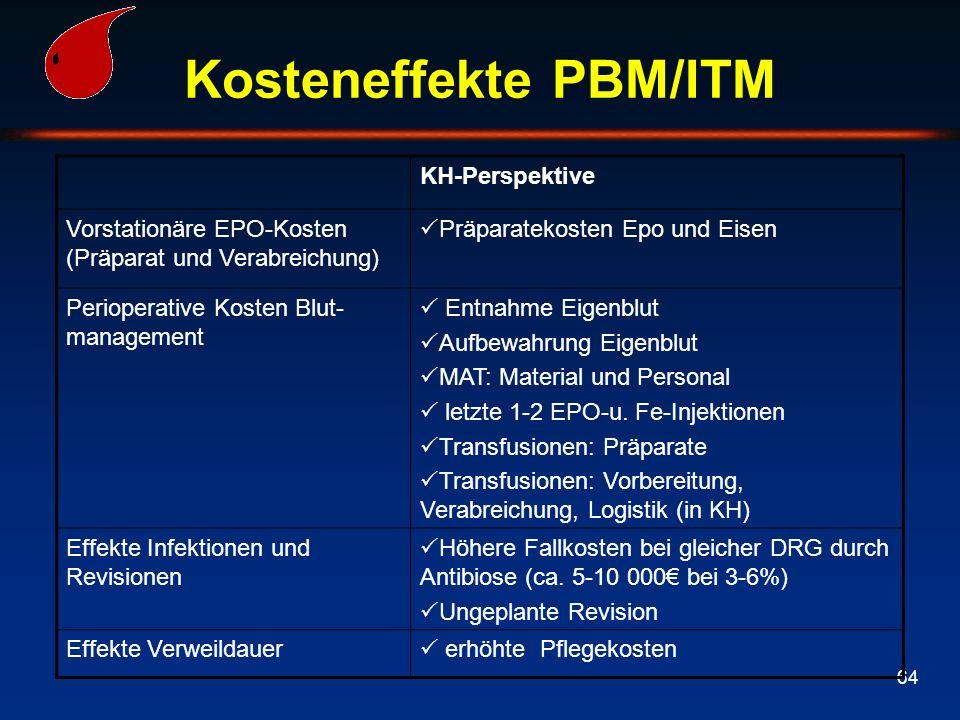 64 Kosteneffekte PBM/ITM KH-Perspektive Vorstationäre EPO-Kosten (Präparat und Verabreichung)  Präparatekosten Epo und Eisen Perioperative Kosten Blu