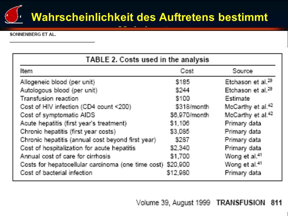 Wahrscheinlichkeit des Auftretens bestimmt Mehrkosten Linzer Transfusionsgespräche 2010 Workshop STrategie/Ökonomie
