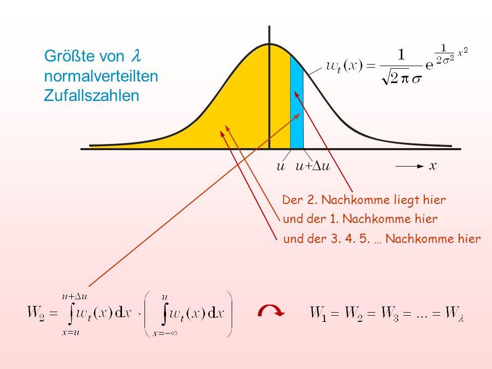 u u+uu+u x Größte von normalverteilten Zufallszahlen und der 1. Nachkomme hier Der 2. Nachkomme liegt hier und der 3. 4. 5. … Nachkomme hier