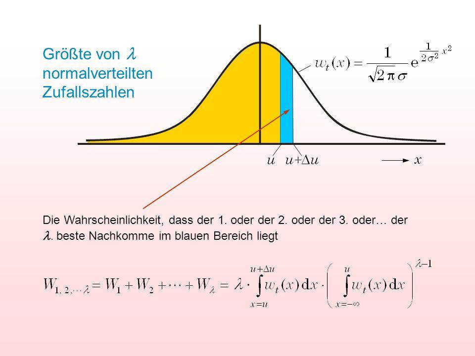 u u+uu+u x Größte von normalverteilten Zufallszahlen Die Wahrscheinlichkeit, dass der 1. oder der 2. oder der 3. oder… der. beste Nachkomme im blaue