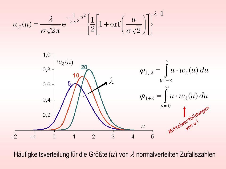 Häufigkeitsverteilung für die Größte ( u ) von normalverteilten Zufallszahlen Mittelwertbildungen von u !