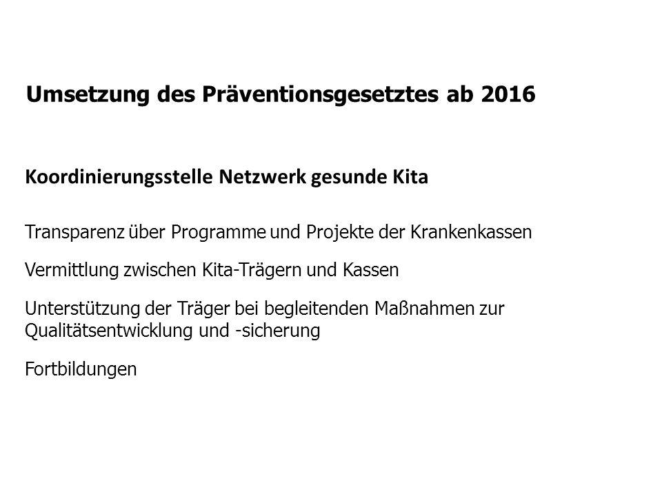 Umsetzung des Präventionsgesetztes ab 2016 Koordinierungsstelle Netzwerk gesunde Kita Transparenz über Programme und Projekte der Krankenkassen Vermittlung zwischen Kita-Trägern und Kassen Unterstützung der Träger bei begleitenden Maßnahmen zur Qualitätsentwicklung und -sicherung Fortbildungen