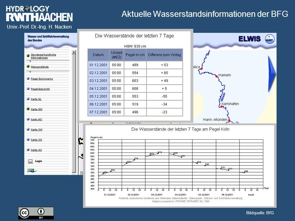 Univ.-Prof. Dr.-Ing. H. Nacken Bildquelle: BfG Aktuelle Wasserstandsinformationen der BFG