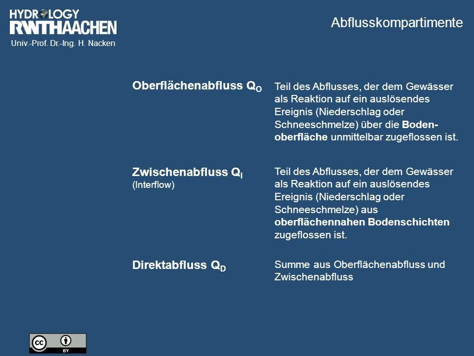 Univ.-Prof. Dr.-Ing. H. Nacken Bildquelle: ProAqua GmbH Pegelmessung in einem Fließprofil