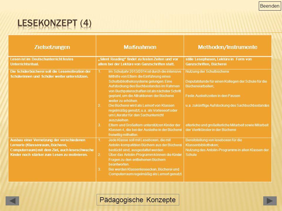 Pädagogische Konzepte Beenden Zielsetzungen Maßnahmen Methoden/Instrumente Lesen ist im Deutschunterricht festes Unterrichtsritual.