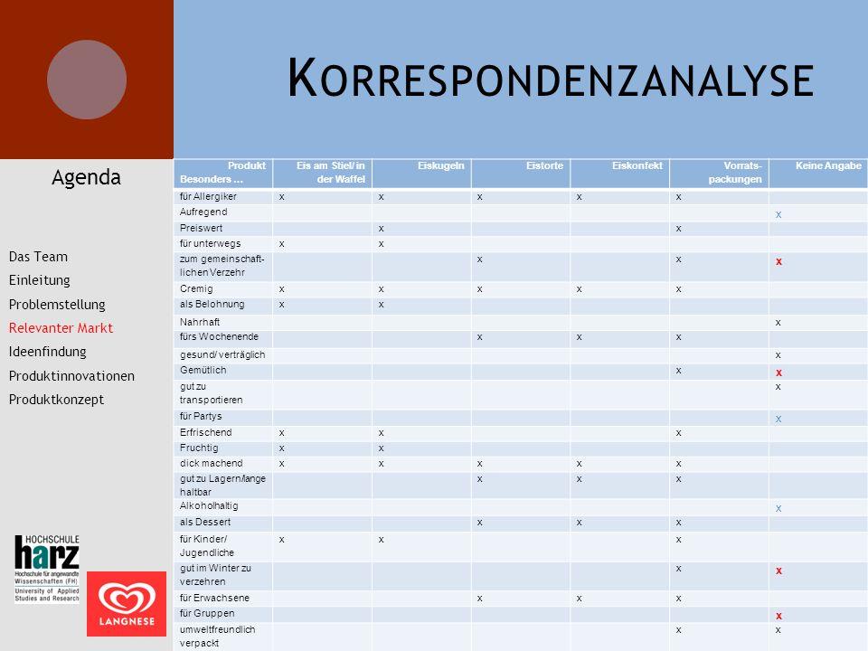 K ORRESPONDENZANALYSE Produkt Besonders … Eis am Stiel/ in der Waffel EiskugelnEistorteEiskonfekt Vorrats- packungen Keine Angabe für Allergikerxxxxx