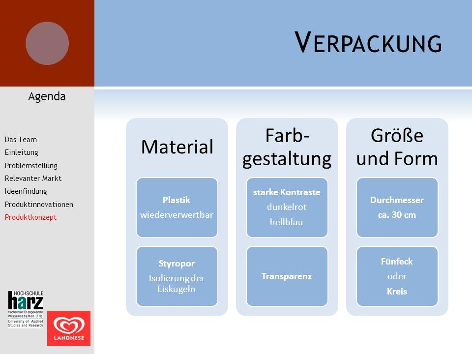 V ERPACKUNG Agenda Das Team Einleitung Problemstellung Relevanter Markt Ideenfindung Produktinnovationen Produktkonzept Material Plastik wiederverwert
