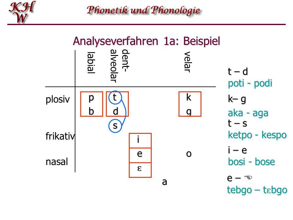 Analyseverfahren 1a: Beispiel ptkptkbdgbdgssiieoeoɛɛaaptkptkbdgbdgssiieoeoɛɛaasiɛa t – d poti - podi k– g aka - aga t – s ketpo - kespo e – E tebgo –