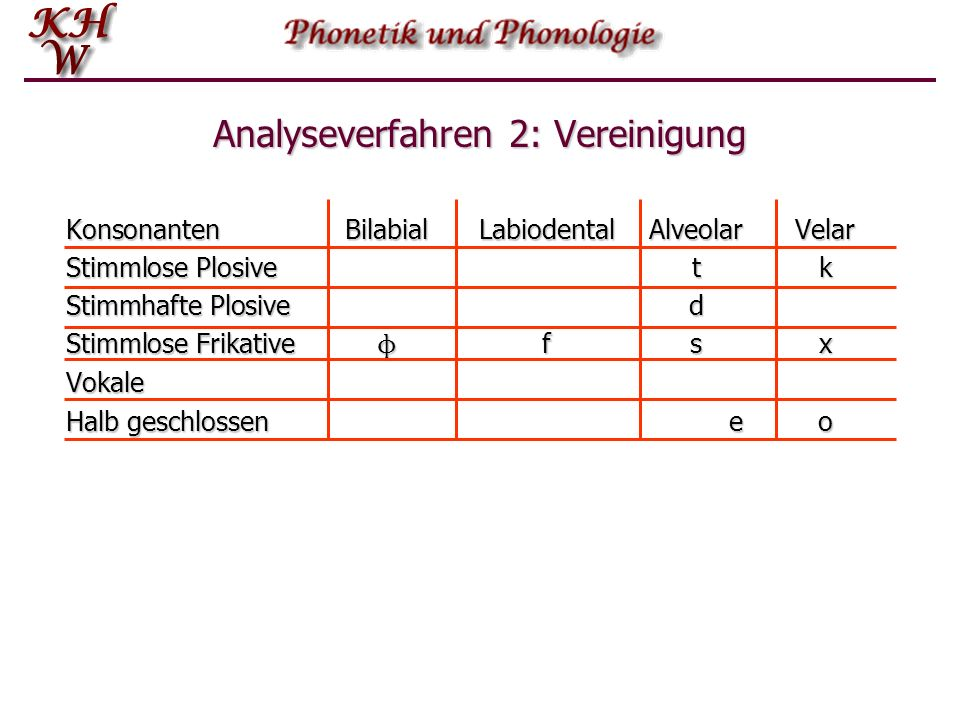 Analyseverfahren 2: Vereinigung KonsonantenBilabialLabiodentalAlveolarVelar Stimmlose Plosivetk Stimmhafte Plosived Stimmlose Frikative ɸ fsx Vokale H