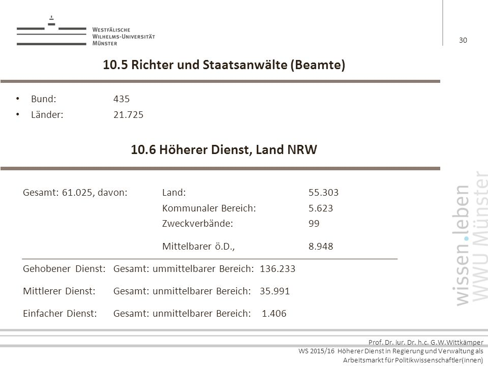 Prof. Dr. iur. Dr. h.c. G.W.Wittkämper WS 2015/16 Höherer Dienst in Regierung und Verwaltung als Arbeitsmarkt für Politikwissenschaftler(innen) 10.5 R