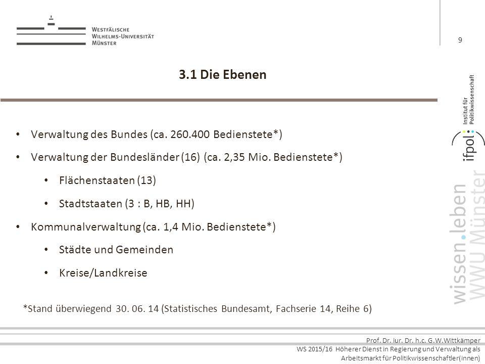 Prof. Dr. iur. Dr. h.c. G.W.Wittkämper WS 2015/16 Höherer Dienst in Regierung und Verwaltung als Arbeitsmarkt für Politikwissenschaftler(innen) 3.1 Di