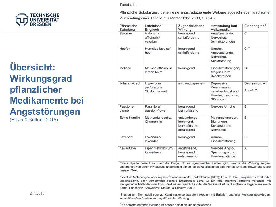 Übersicht: Wirkungsgrad pflanzlicher Medikamente bei Angststörungen (Hoyer & Köllner, 2015) 2.7.2015GesundheitspsychologieFolie 24
